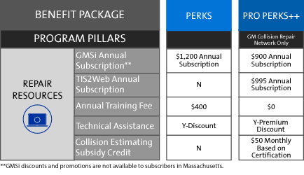 View The My GM Partner Perks Independent Body Shop Repair Resources Chart At GM Genuine Parts