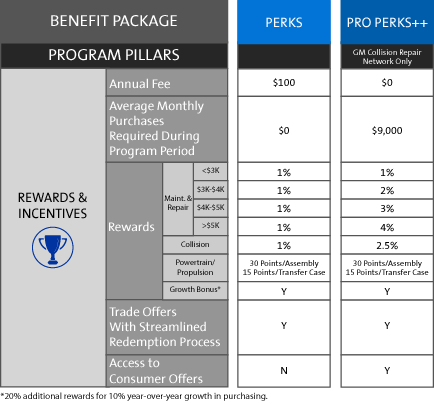 View The My GM Partner Perks Independent Body Shop Rewards and Incentives Chart At GM Genuine Parts
